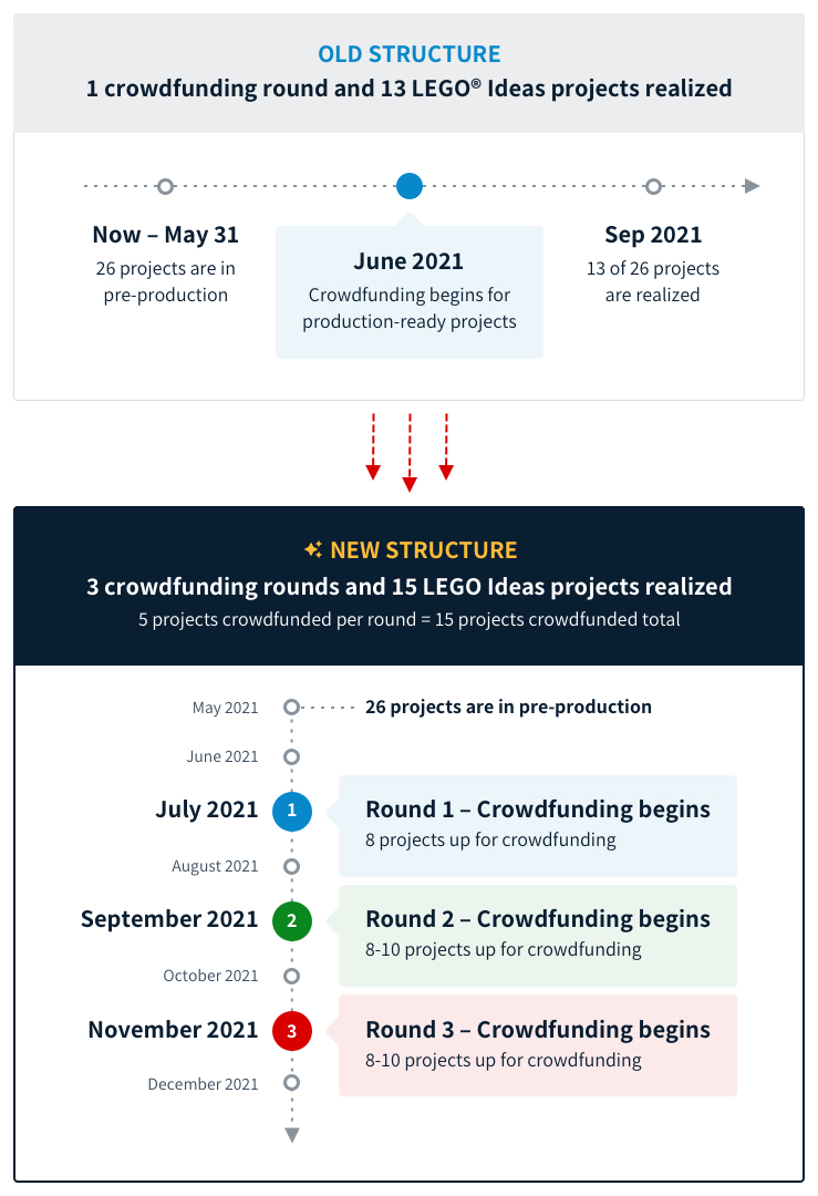 Old and new crowdfunding structure infographic